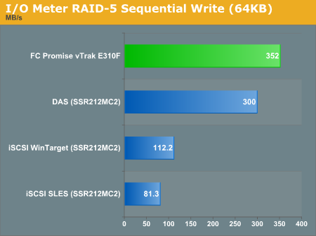 I/O Meter RAID 5 Sequential Write (64KB)