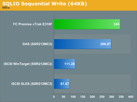SQLIO Sequential Write (64KB)