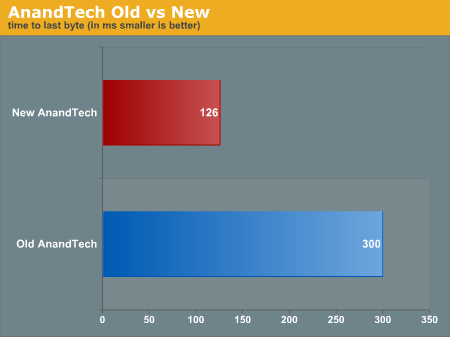 AnandTech Old vs New