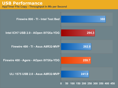 USB Performance