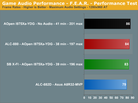 Game Audio Performance - F.E.A.R. - Performance Test