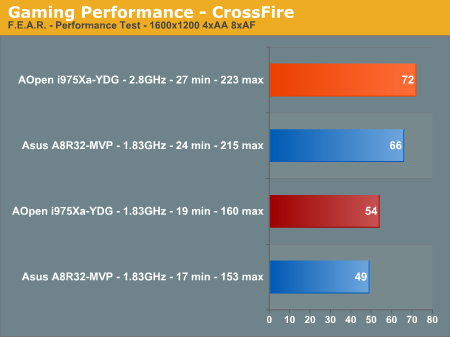 Gaming Performance - CrossFire