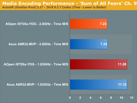 Media Encoding Performance - 'Sum of All Fears' Ch. 9