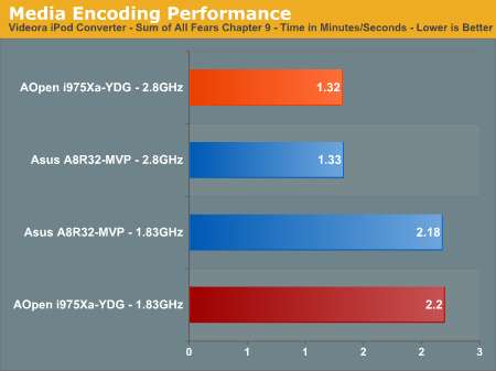 Media Encoding Performance