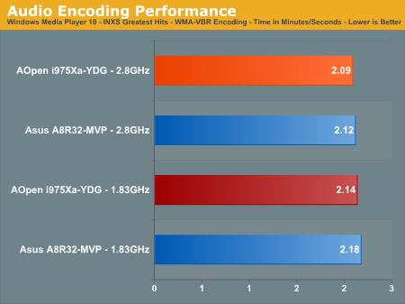 Audio Encoding Performance