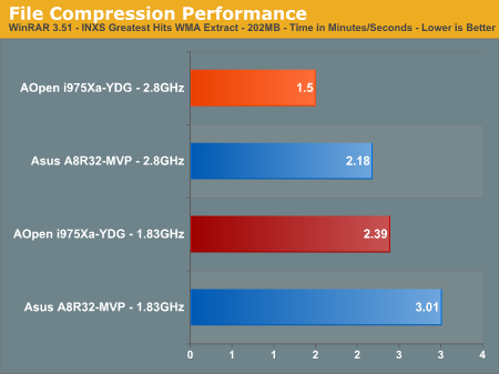 File Compression Performance