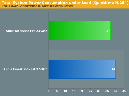 Total System Power Consumption under Load (Quicktime H.264)