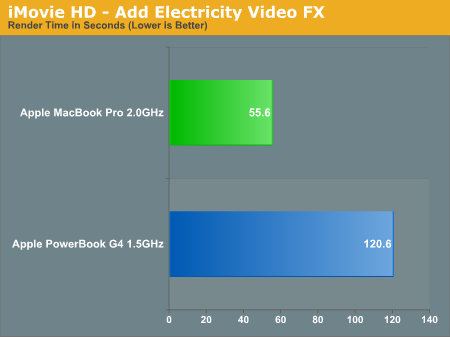 iMovie HD - Add Electricity Video FX