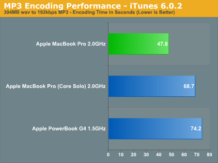 MP3 Encoding Performance - iTunes 6.0.2