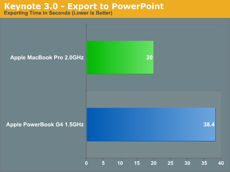 Keynote 3.0 - Export to PowerPoint
