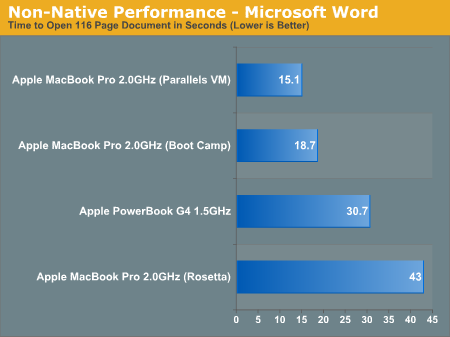 Non-Native Performance - Microsoft Word