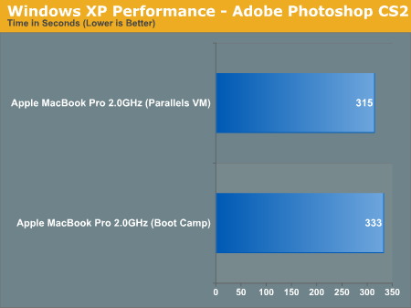 Windows XP Performance - Adobe Photoshop CS2