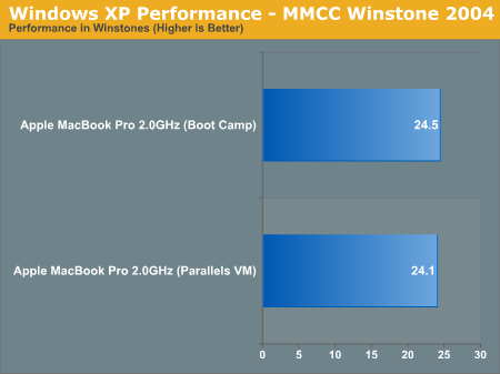 Windows XP Performance - MMCC Winstone 2004