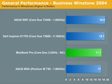 General Performance - Business Winstone 2004