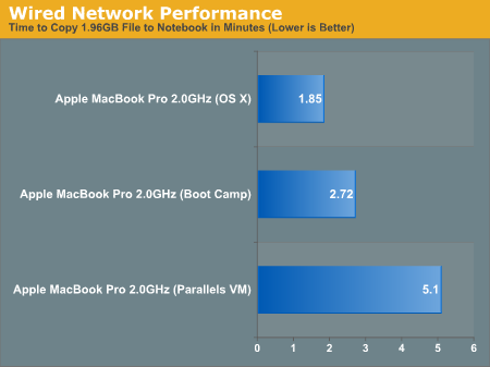 Wired Network Performance