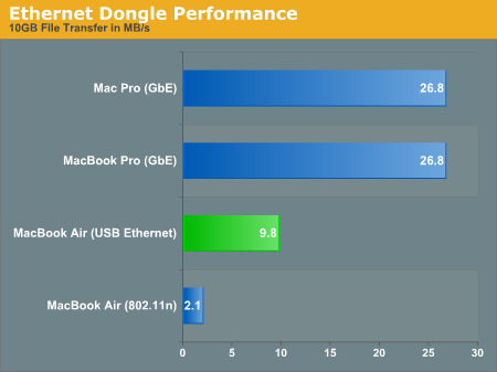 Ethernet Dongle Performance