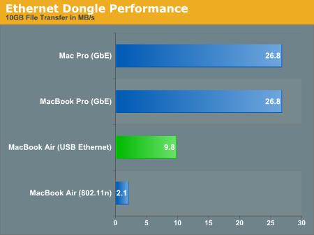 Ethernet Dongle Performance