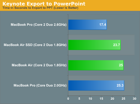 Keynote Export to PowerPoint