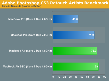 Adobe Photoshop CS3 Retouch Artists Benchmark