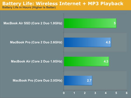 Battery Life: Wireless Internet + MP3 Playback