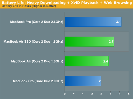 Battery Life: Heavy Downloading + XviD Playback + Web Browsing