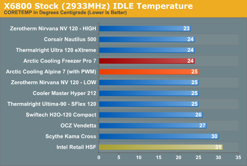X6800 Stock (2933MHz) IDLE Temperature
