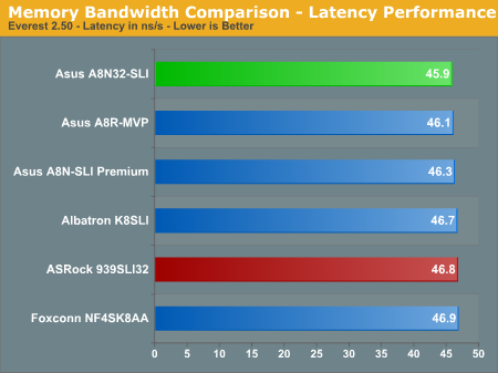 Memory Bandwidth Comparison - Latency Performance