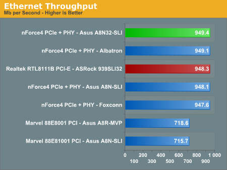 Ethernet Throughput
