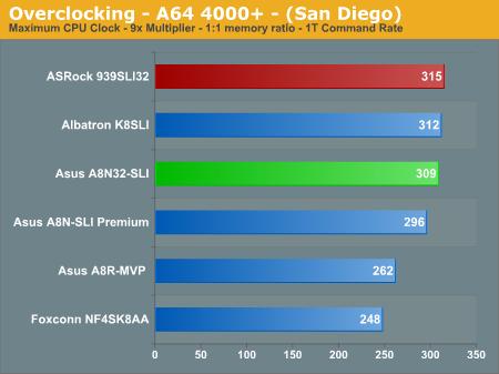 Overclocking - A64 4000+ - (San Diego)