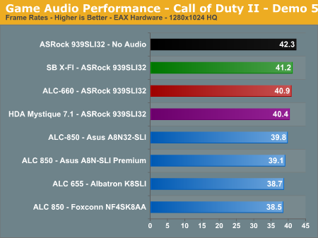 Game Audio Performance - Call of Duty II - Demo 5