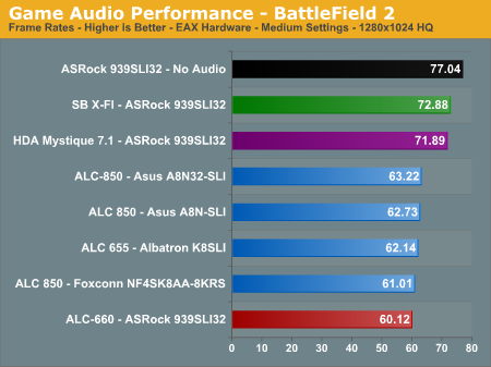 Game Audio Performance - BattleField 2