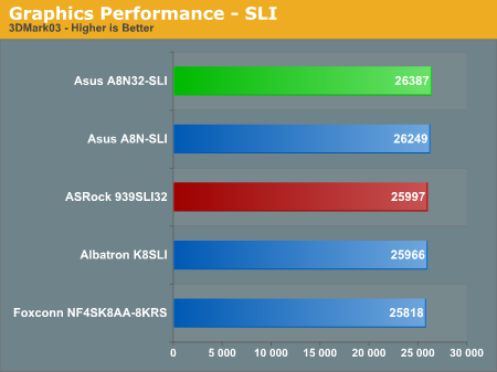Graphics Performance - SLI