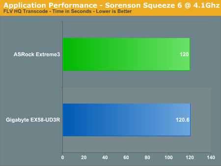 Application Performance - Sorenson Squeeze 6 @ 4.1Ghz