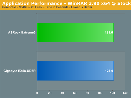 Application Performance - WinRAR 3.90 x64 @ Stock