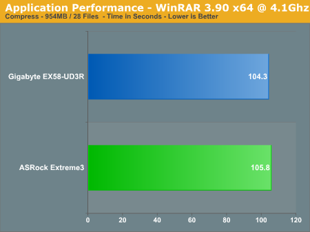 Application Performance - WinRAR 3.90 x64 @ 4.1Ghz