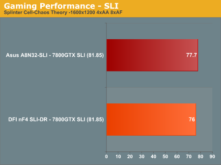 Gaming Performance - SLI