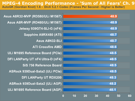 MPEG-4 Encoding Performance - 'Sum of All Fears' Ch. 9