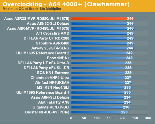 Overclocking - A64 4000+ (Clawhammer)