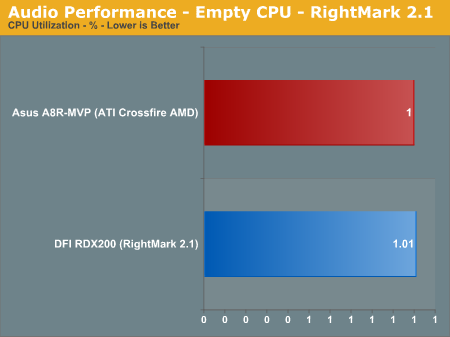 Audio Performance - Empty CPU - RightMark 2.1
