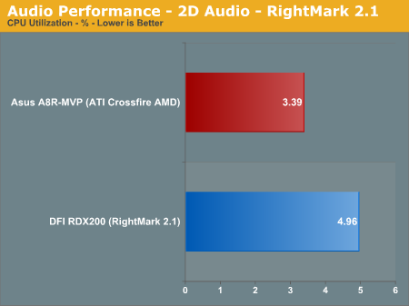 Audio Performance - 2D Audio - RightMark 2.1