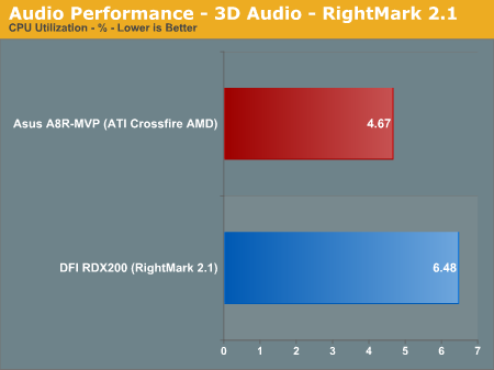 Audio Performance - 3D Audio - RightMark 2.1