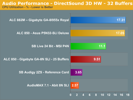 Audio Performance - DirectSound 3D HW - 32 Buffers