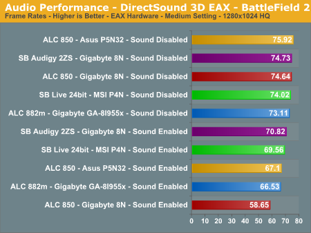 Audio Performance - DirectSound 3D EAX - BattleField 2