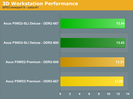 3D Workstation Performance
