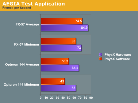 AEGIA Test Application
