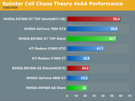 Splinter Cell Chaos Theory 4xAA Performance