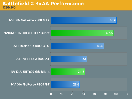 Battlefield 2 4xAA Performance