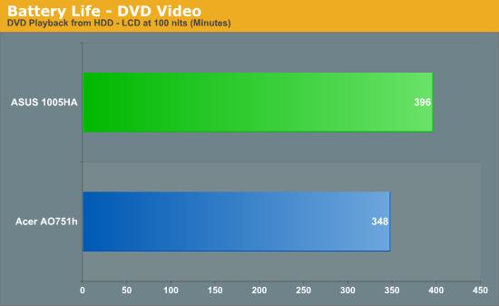 Battery Life - DVD Video