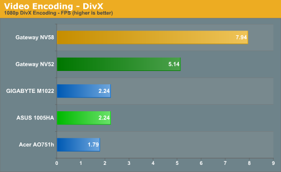 Video Encoding - DivX