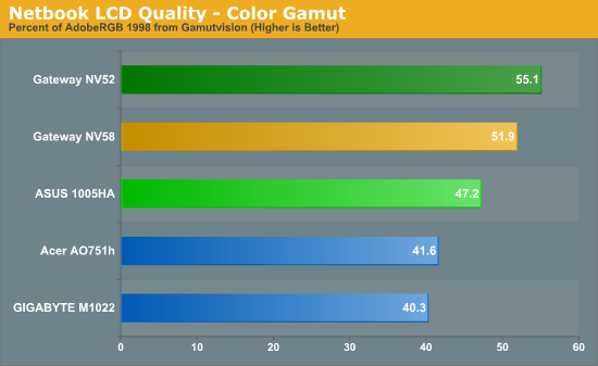 Netbook LCD Quality - Color Gamut